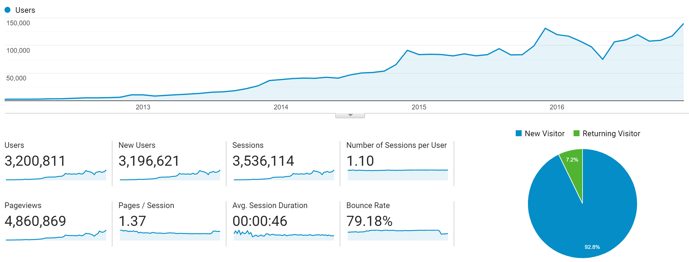 2012 through the end of 2016; Gold Social Media Begins work in 2013